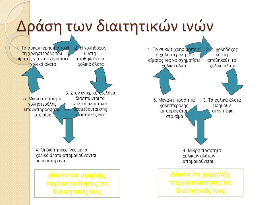 Δράση των διαιτητικών ινών 2. Η χοληδόχος κύστη αποθηκεύει τα χολικά άλατα 3. Τα χολικά άλατα βοηθούν στην πέψη 5. Μεγάλη ποσότητα χοληστερόλης απορρο