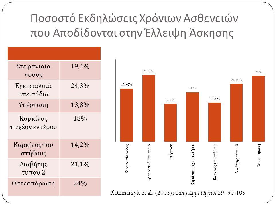 Ποσοστό Εκδηλώσεις Χρόνιων Ασθενειών που Αποδίδονται στην Έλλειψη Άσκησης Στεφανιαία νόσος 19,4% Εγκεφαλικά Επεισόδια 24,3% Υπέρταση 13,8% Καρκίνος παχέος εντέρου 18% Καρκίνος του στήθους 14,2% Διαβήτης τύπου 2 21,1% Οστεοπόρωση 24% Κ atzmarzyk et al.