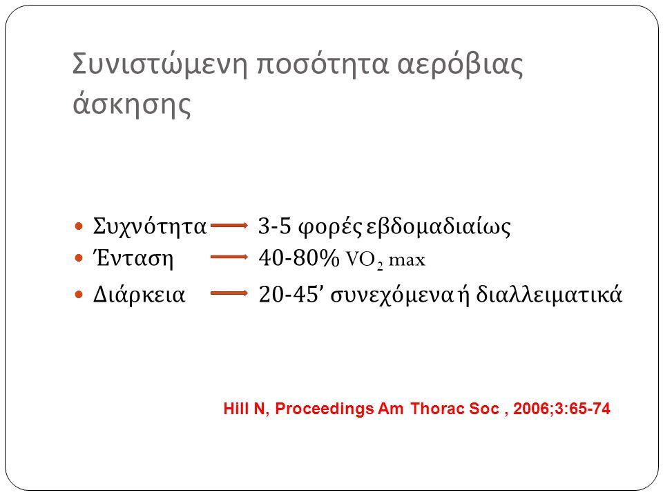 Συνιστώμενη ποσότητα αναερόβιας άσκησης Συχνότητα 2-3 φορές εβδομαδιαίως Διάρκεια 20-30' Κυκλικό πρόγραμμα : 8-16 ασκήσεις 2-3 κύκλους Πρόγραμμα σε σταθμούς :3-6 ασκήσεις 2-3 σετ Επαναλήψεις : 10-15/ σετ Διαλειμματα : 30-120sec Ένταση :40-80% του 1RM Hill N, Proceedings Am Thorac Soc, 2006;3:65-74