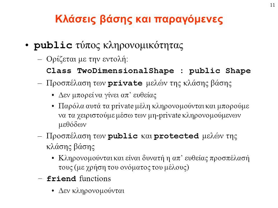 11 Κλάσεις βάσης και παραγόμενες public τύπος κληρονομικότητας –Ορίζεται με την εντολή: Class TwoDimensionalShape : public Shape –Προσπέλαση των private μελών της κλάσης βάσης Δεν μπορεί να γίνει απ' ευθείας Παρόλα αυτά τα private μέλη κληρονομούνται και μπορούμε να τα χειριστούμε μέσω των μη-private κληρονομούμενων μεθόδων –Προσπέλαση των public και protected μελών της κλάσης βάσης Κληρονομούνται και είναι δυνατή η απ' ευθείας προσπέλασή τους (με χρήση του ονόματος του μέλους) –friend functions Δεν κληρονομούνται