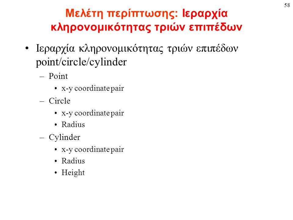 58 Μελέτη περίπτωσης: Ιεραρχία κληρονομικότητας τριών επιπέδων Ιεραρχία κληρονομικότητας τριών επιπέδων point/circle/cylinder –Point x-y coordinate pair –Circle x-y coordinate pair Radius –Cylinder x-y coordinate pair Radius Height