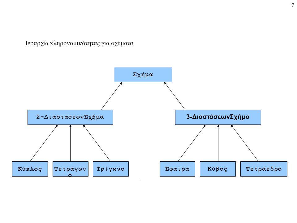 7 Σχήμα 2-ΔιαστάσεωνΣχήμα 3-ΔιαστάσεωνΣχήμα ΚύκλοςΤετράγων ο ΤρίγωνοΣφαίραΚύβοςΤετράεδρο Ιεραρχία κληρονομικότητας για σχήματα