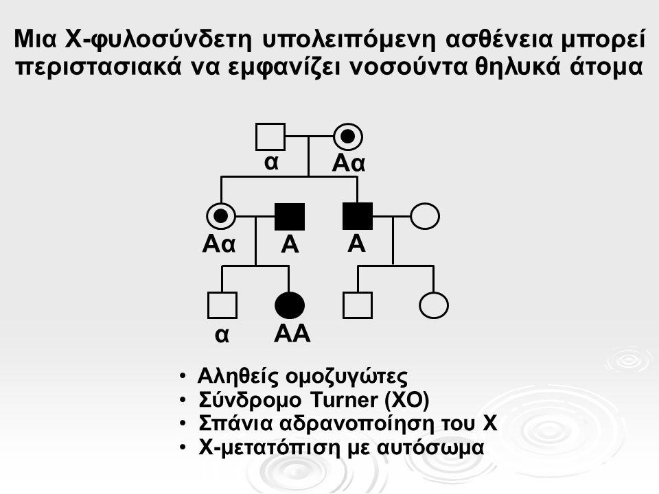 Μια X-φυλοσύνδετη υπολειπόμενη ασθένεια μπορεί περιστασιακά να εμφανίζει νοσούντα θηλυκά άτομα AαAα A AA Αληθείς ομοζυγώτες Σύνδρομο Turner (XO) Σπάνια αδρανοποίηση του X X-μετατόπιση με αυτόσωμα α AαAα A α