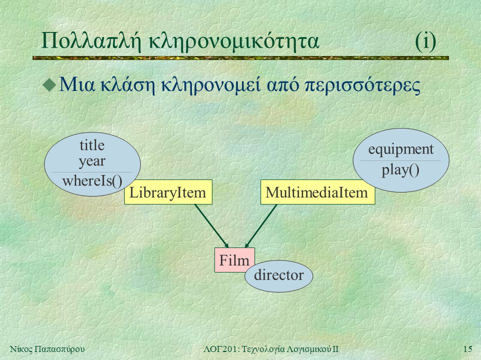 15Νίκος ΠαπασπύρουΛΟΓ201: Τεχνολογία Λογισμικού ΙΙ Πολλαπλή κληρονομικότητα(i) u Μια κλάση κληρονομεί από περισσότερες LibraryItem title year whereIs() MultimediaItem equipment play() Film director