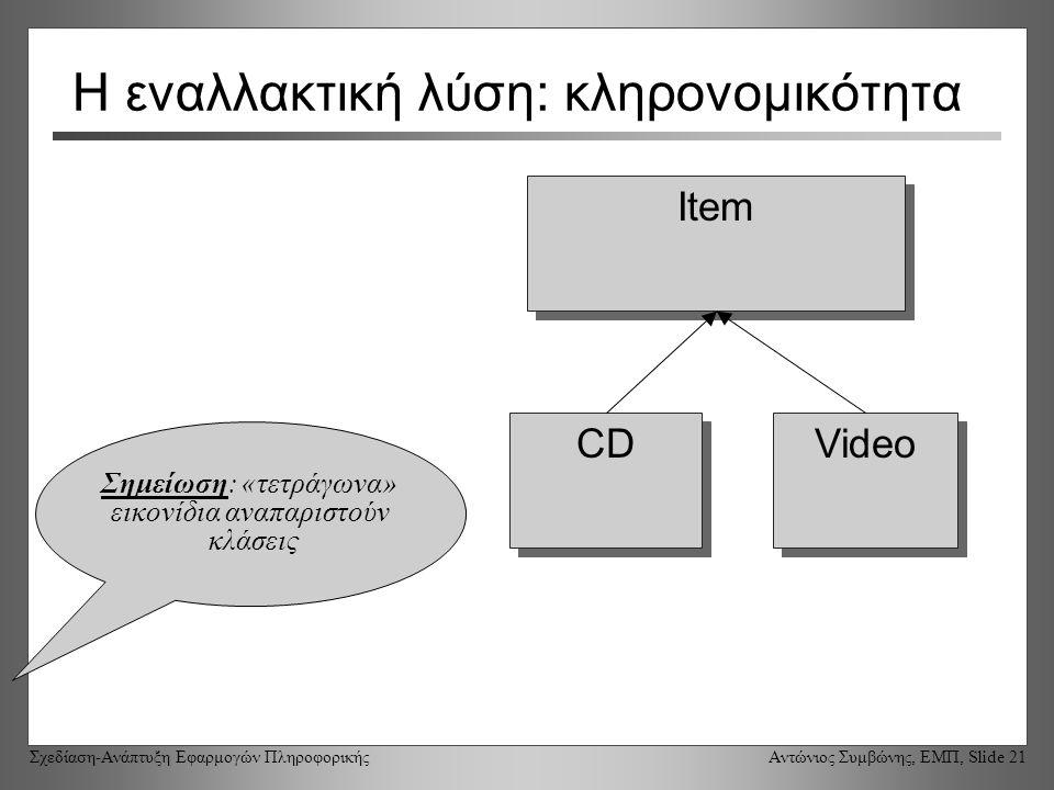 Σχεδίαση-Ανάπτυξη Εφαρμογών Πληροφορικής Αντώνιος Συμβώνης, ΕΜΠ, Slide 21 Η εναλλακτική λύση: κληρονομικότητα Item CD Video Σημείωση: «τετράγωνα» εικονίδια αναπαριστούν κλάσεις
