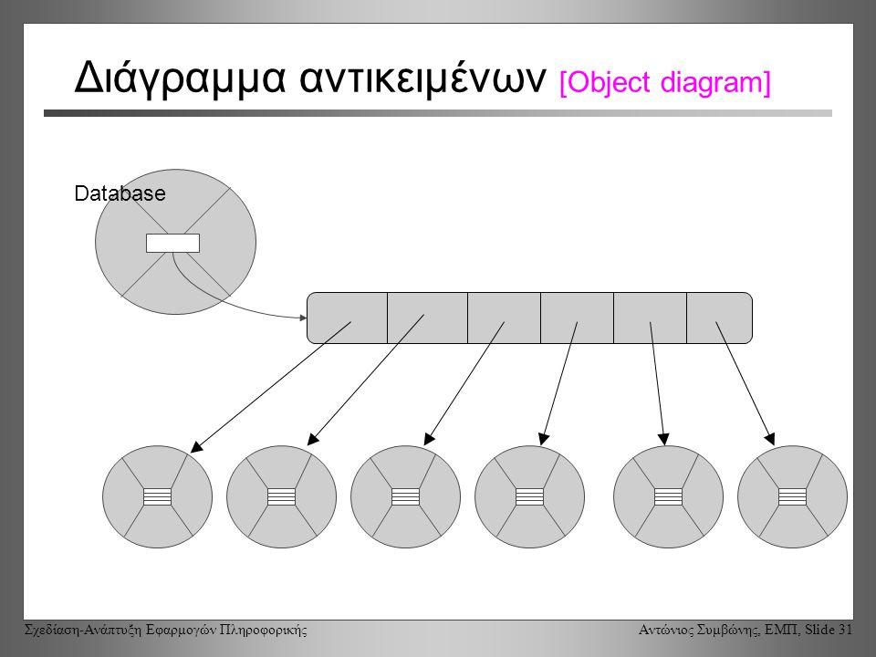 Σχεδίαση-Ανάπτυξη Εφαρμογών Πληροφορικής Αντώνιος Συμβώνης, ΕΜΠ, Slide 31 Διάγραμμα αντικειμένων [Object diagram] Database