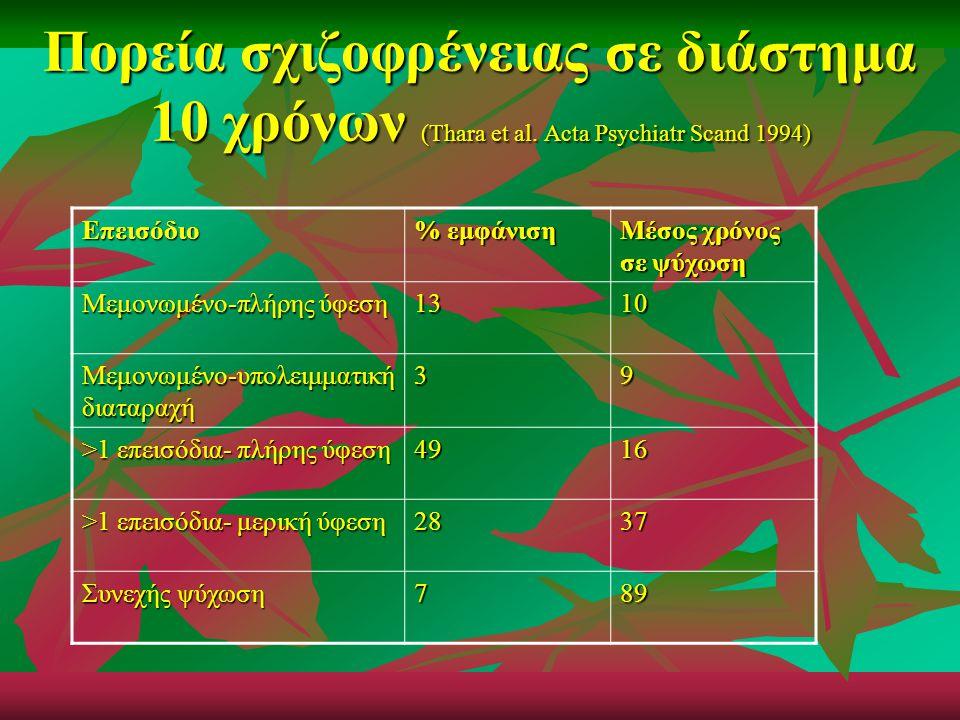 Πορεία σχιζοφρένειας σε διάστημα 10 χρόνων (Thara et al. Acta Psychiatr Scand 1994) Επεισόδιο % εμφάνιση Μέσος χρόνος σε ψύχωση Μεμονωμένο-πλήρης ύφεσ
