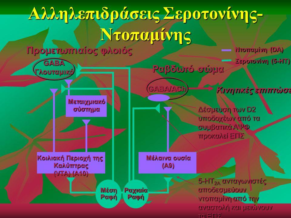 Αλληλεπιδράσεις Σεροτονίνης- Ντοπαμίνης Προμετωπιαίος φλοιός Μεταιχμιακόσύστημα GABA/ACh Ραβδωτό σώμα Κοιλιακή Περιοχή της Καλύπτρας (VTA) (A10) Μέλαι