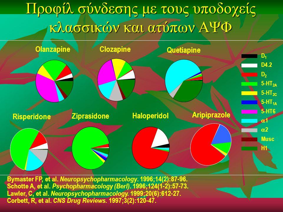D1D1 D4.2 D2D2 5-HT 2A 5-HT 2C 5-HT 1A 5-HT6 11 22 Musc H1 Olanzapine Clozapine Risperidone Quetiapine Ziprasidone Haloperidol Προφίλ σύνδεσης με