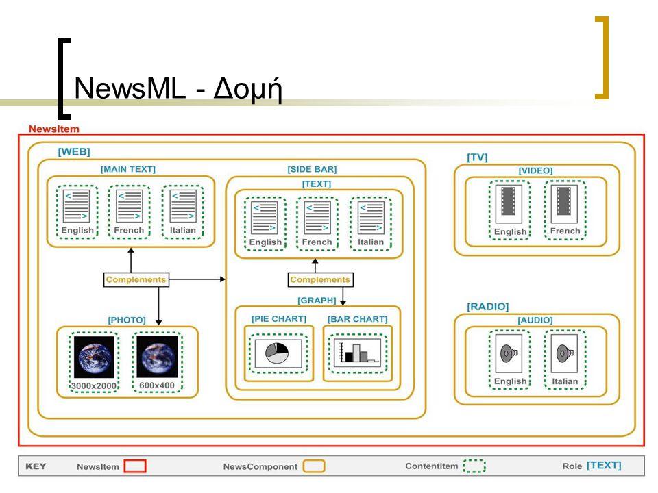 NewsML - ContentItem NewsML Envelope NewsItem NewsComponent ContentItem