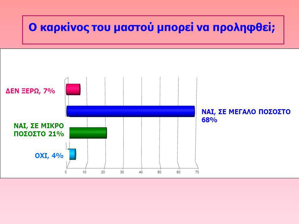 Ο καρκίνος του μαστού μπορεί να προληφθεί; ΝΑΙ, ΣΕ ΜΙΚΡΟ ΠΟΣΟΣΤΟ 21% ΟΧΙ, 4%