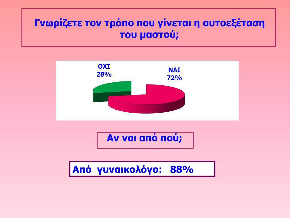 Γνωρίζετε τον τρόπο που γίνεται η αυτοεξέταση του μαστού; Αν ναι από πού; Aπό γυναικολόγο: 88%