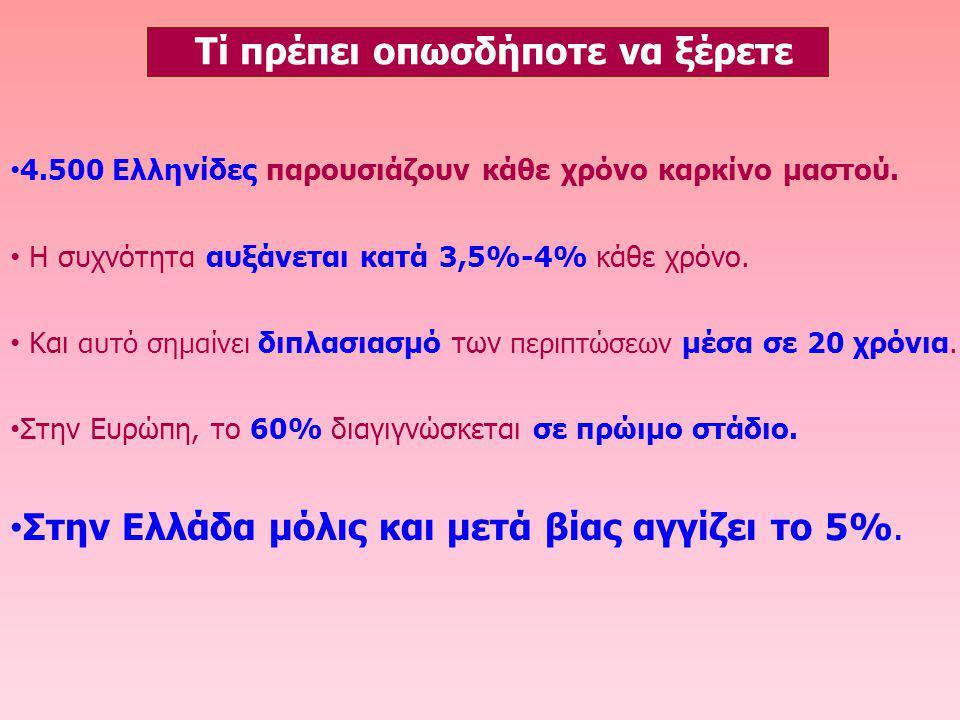 4.500 Ελληνίδες παρουσιάζουν κάθε χρόνο καρκίνο μαστού. Η συχνότητα αυξάνεται κατά 3,5%-4% κάθε χρόνο. Και αυτό σημαίνει διπλασιασμό των περιπτώσεων μ