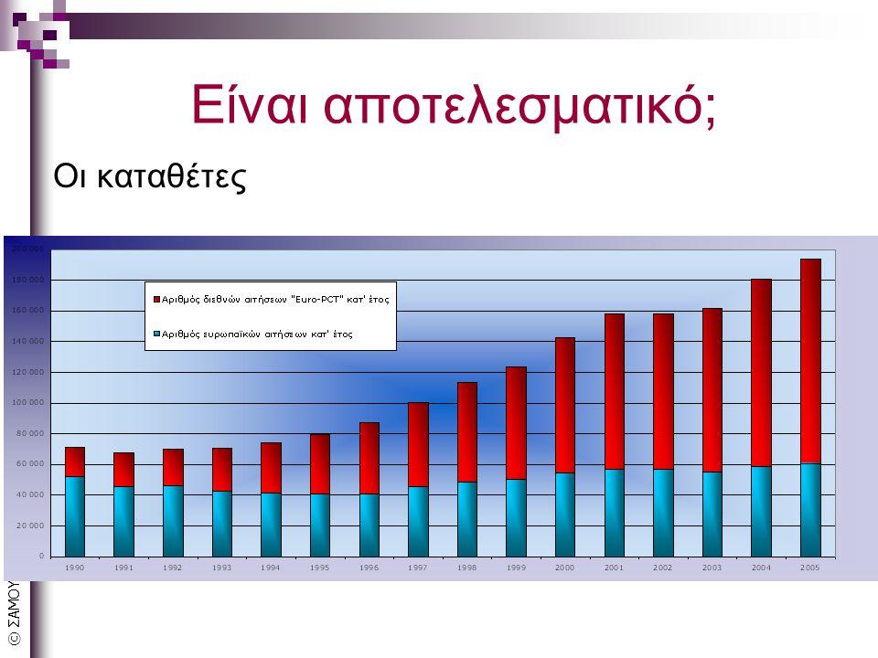 © ΣΑΜΟΥΗΛΙΔΗΣ Είναι αποτελεσματικό; Οι επενδυτές άυλο κεφάλαιο