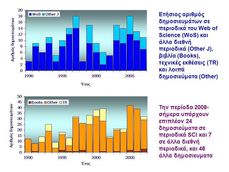 Ετήσιος αριθμός δημοσιευμάτων σε περιοδικά του Web of Science (WoS) και άλλα διεθνή περιοδικά (Other J), βιβλία (Books), τεχνικές εκθέσεις (TR) και λο
