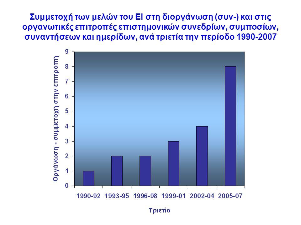 Συμμετοχή των μελών του ΕΙ στη διοργάνωση (συν-) και στις οργανωτικές επιτροπές επιστημονικών συνεδρίων, συμποσίων, συναντήσεων και ημερίδων, ανά τριετία την περίοδο 1990-2007