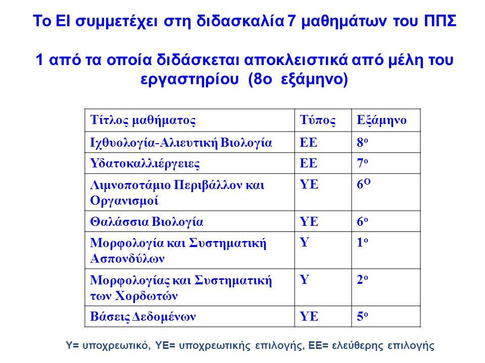 Το ΕΙ συμμετέχει στη διδασκαλία 7 μαθημάτων του ΠΠΣ 1 από τα οποία διδάσκεται αποκλειστικά από μέλη του εργαστηρίου (8ο εξάμηνο) Τίτλος μαθήματοςΤύποςΕξάμηνο Ιχθυολογία-Αλιευτική ΒιολογίαΕΕ8ο8ο ΥδατοκαλλιέργειεςΕΕ7ο7ο Λιμνοποτάμιο Περιβάλλον και Οργανισμοί ΥΕ6Ο6Ο Θαλάσσια ΒιολογίαΥΕ6ο6ο Μορφολογία και Συστηματική Ασπονδύλων Υ1ο1ο Μορφολογίας και Συστηματική των Χορδωτών Υ2ο2ο Βάσεις ΔεδομένωνΥΕ5ο5ο Υ= υποχρεωτικό, ΥΕ= υποχρεωτικής επιλογής, ΕΕ= ελεύθερης επιλογής