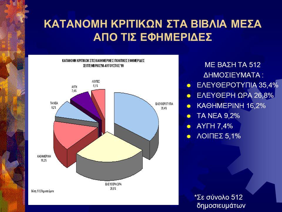 ΚΑΤΑΝΟΜΗ ΚΡΙΤΙΚΩΝ ΣΤΑ ΒΙΒΛΙΑ ΜΕΣΑ ΑΠΟ ΤΙΣ ΕΦΗΜΕΡΙΔΕΣ ΜΕ ΒΑΣΗ ΤΑ 512 ΔΗΜΟΣΙΕΥΜΑΤΑ :  ΕΛΕΥΘΕΡΟΤΥΠΙΑ 35,4%  ΕΛΕΥΘΕΡΗ ΩΡΑ 26,8%  ΚΑΘΗΜΕΡΙΝΗ 16,2%  ΤΑ ΝΕΑ 9,2%  ΑΥΓΗ 7,4%  ΛΟΙΠΕΣ 5,1% *Σε σύνολο 512 δημοσιευμάτων
