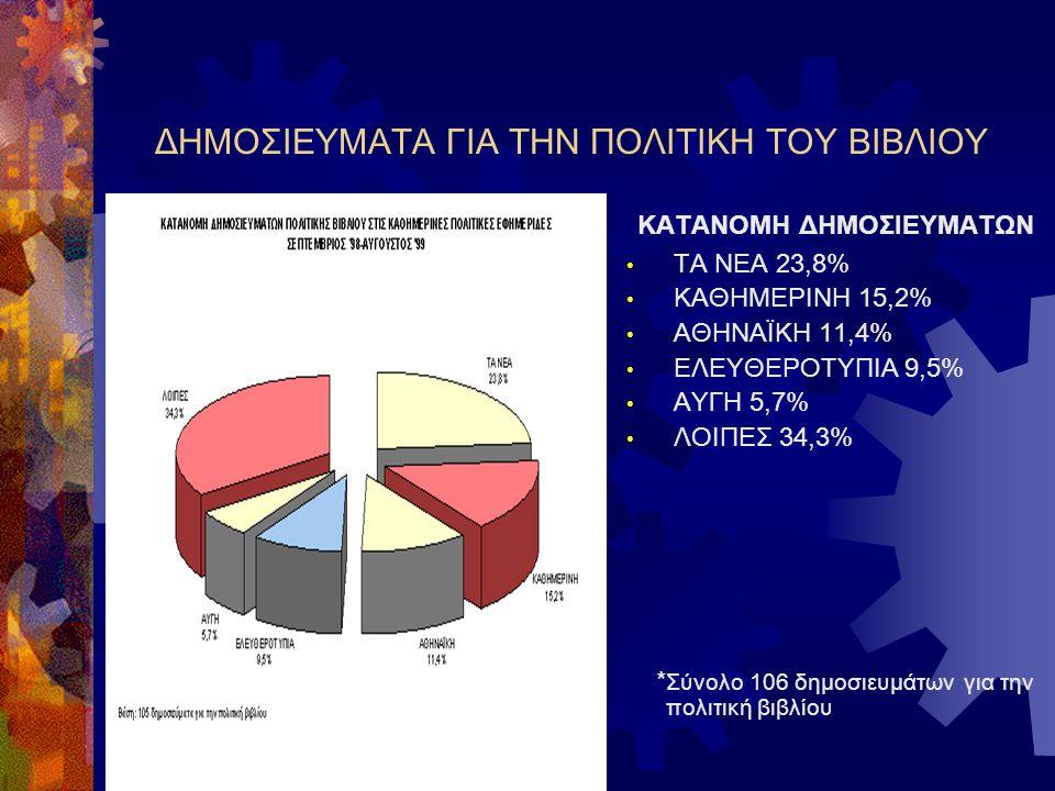ΔΗΜΟΣΙΕΥΜΑΤΑ ΓΙΑ ΤΗΝ ΠΟΛΙΤΙΚΗ ΤΟΥ ΒΙΒΛΙΟΥ ΚΑΤΑΝΟΜΗ ΔΗΜΟΣΙΕΥΜΑΤΩΝ ΤΑ ΝΕΑ 23,8% ΚΑΘΗΜΕΡΙΝΗ 15,2% ΑΘΗΝΑΪΚΗ 11,4% ΕΛΕΥΘΕΡΟΤΥΠΙΑ 9,5% ΑΥΓΗ 5,7% ΛΟΙΠΕΣ 34,3% * Σύνολο 106 δημοσιευμάτων για την πολιτική βιβλίου
