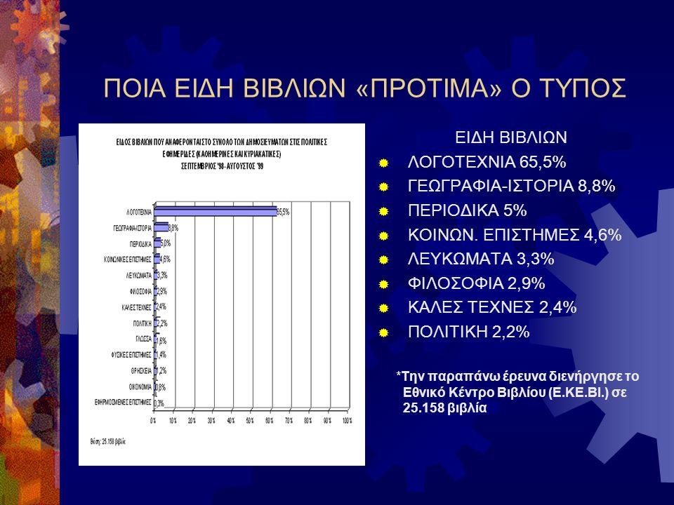 ΠΟΙΑ ΕΙΔΗ ΒΙΒΛΙΩΝ «ΠΡΟΤΙΜΑ» Ο ΤΥΠΟΣ ΕΙΔΗ ΒΙΒΛΙΩΝ  ΛΟΓΟΤΕΧΝΙΑ 65,5%  ΓΕΩΓΡΑΦΙΑ-ΙΣΤΟΡΙΑ 8,8%  ΠΕΡΙΟΔΙΚΑ 5%  ΚΟΙΝΩΝ.