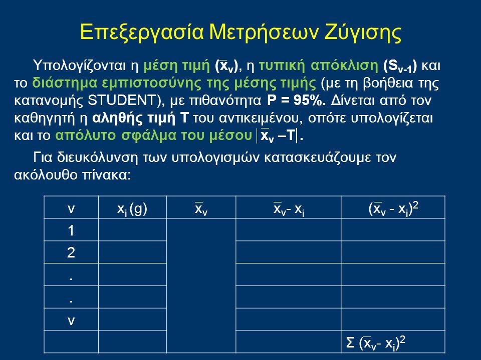 Επεξεργασία Μετρήσεων Zύγισης Υπολογίζονται η μέση τιμή (x ν ), η τυπική απόκλιση (S ν-1 ) και το διάστημα εμπιστοσύνης της μέσης τιμής (με τη βοήθεια