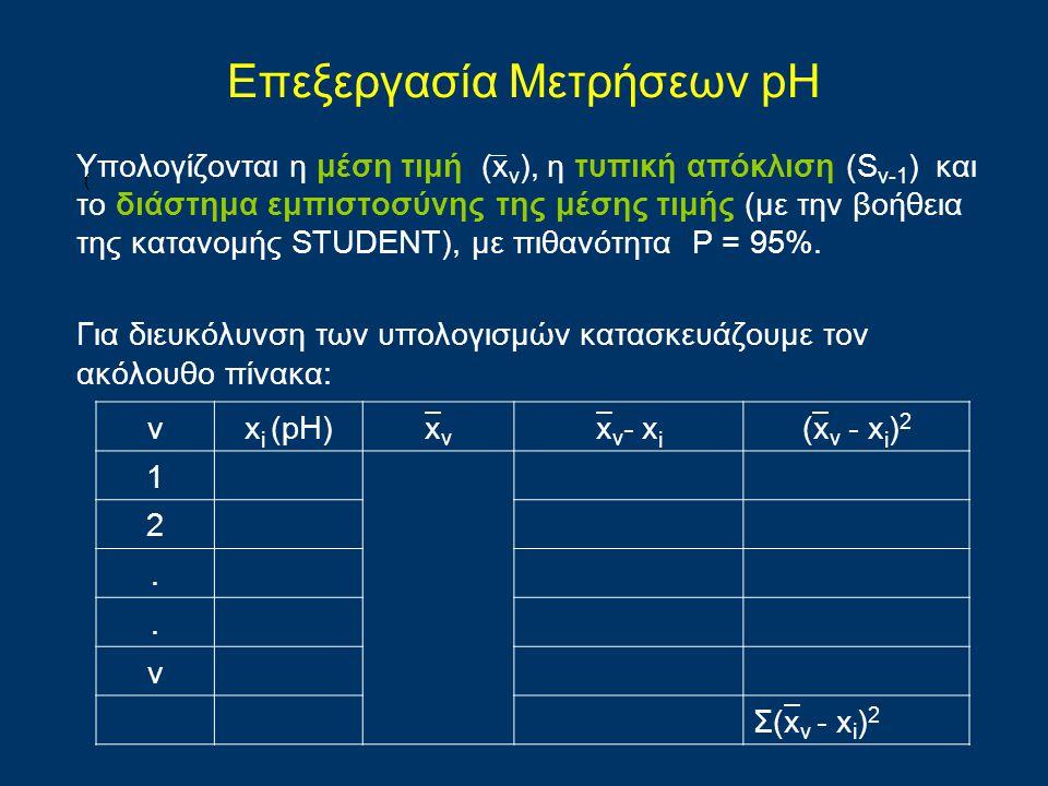 νx i (pH)xνxν x ν - x i (x ν - x i ) 2 1 2.. ν Σ(x ν - x i ) 2 Επεξεργασία Μετρήσεων pH Υπολογίζονται η μέση τιμή (x ν ), η τυπική απόκλιση (S ν-1 ) κ