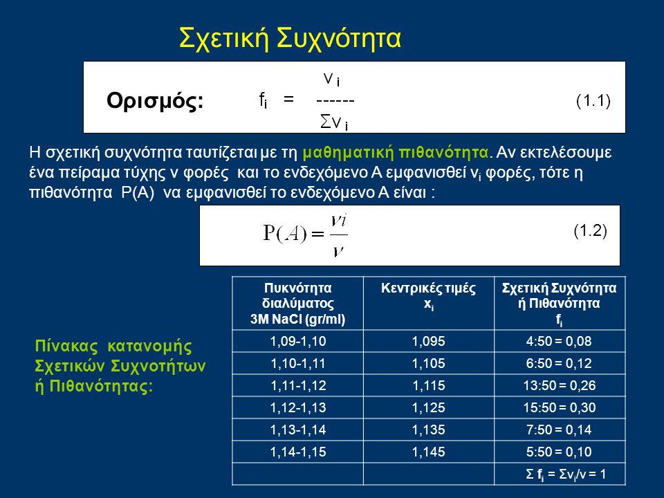 Ορισμός: Πυκνότητα διαλύματος 3Μ NaCl (gr/ml) Κεντρικές τιμές x i Σχετική Συχνότητα ή Πιθανότητα f i 1,09-1,101,0954:50 = 0,08 1,10-1,111,1056:50 = 0,