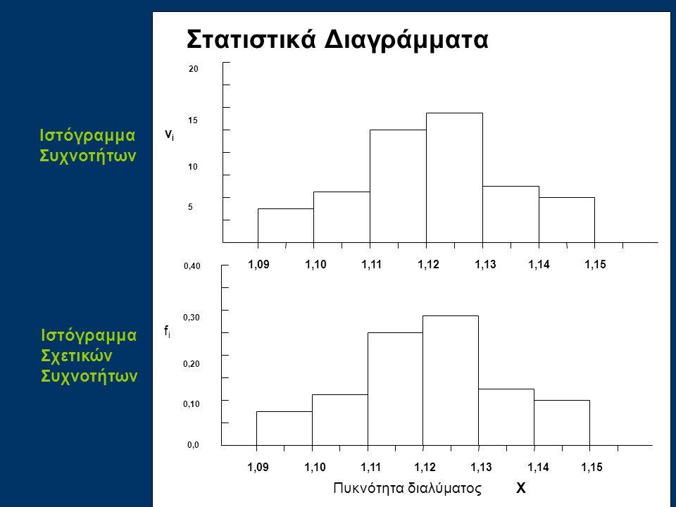 1,09 1,10 1,11 1,12 1,13 1,14 1,15 20 15 ν i 10 5 0,0 Στατιστικά Διαγράμματα Πυκνότητα διαλύματος Χ 1,09 1,10 1,11 1,12 1,13 1,14 1,15 0,40 0,30 f i 0