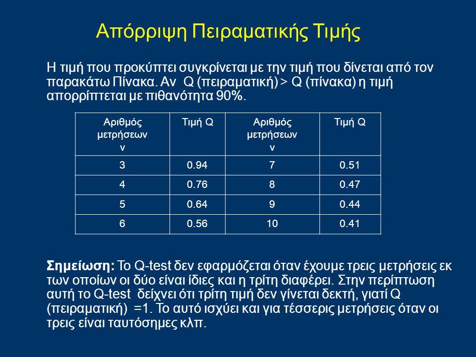 Η τιμή που προκύπτει συγκρίνεται με την τιμή που δίνεται από τον παρακάτω Πίνακα. Αν Q (πειραματική) > Q (πίνακα) η τιμή απορρίπτεται με πιθανότητα 90