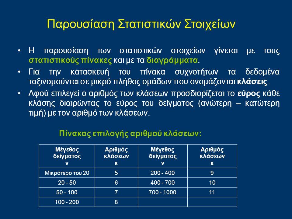 Η παρουσίαση των στατιστικών στοιχείων γίνεται με τους στατιστικούς πίνακες και με τα διαγράμματα. Για την κατασκευή του πίνακα συχνοτήτων τα δεδομένα