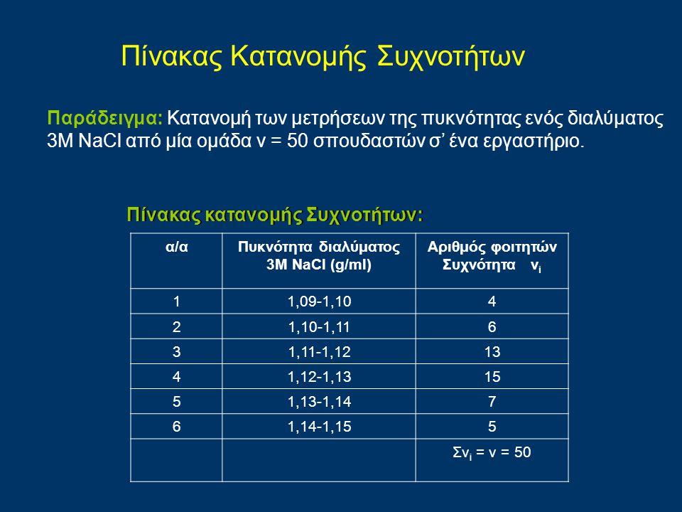 Πίνακας κατανομής Συχνοτήτων: α/αΠυκνότητα διαλύματος 3Μ NaCl (g/ml) Αριθμός φοιτητών Συχνότητα ν i 11,09-1,104 21,10-1,116 31,11-1,1213 41,12-1,1315