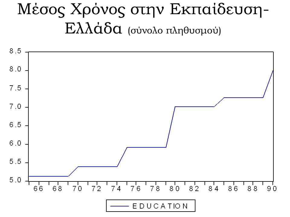 Κεφάλαιο ανά Εργαζόμενο – Ελλάδα (1990 $)