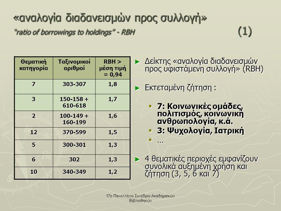 17ο Πανελλήνιο Συνέδριο Ακαδημαϊκών Βιβλιοθηκών «αναλογία διαδανεισμών προς συλλογή» ratio of borrowings to holdings - RBH (1) ► Δείκτης «αναλογία διαδανεισμών προς υφιστάμενη συλλογή» (RBH) ► Εκτεταμένη ζήτηση :  7: Κοινωνικές ομάδες, πολιτισμός, κοινωνική ανθρωπολογία, κ.ά.