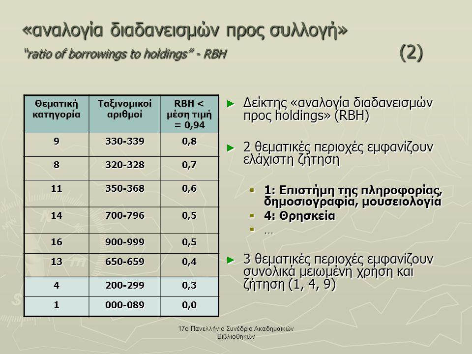 17ο Πανελλήνιο Συνέδριο Ακαδημαϊκών Βιβλιοθηκών «αναλογία διαδανεισμών προς συλλογή» ratio of borrowings to holdings - RBH (2) ► Δείκτης «αναλογία διαδανεισμών προς holdings» (RBH) ► 2 θεματικές περιοχές εμφανίζουν ελάχιστη ζήτηση  1: Επιστήμη της πληροφορίας, δημοσιογραφία, μουσειολογία  4: Θρησκεία  … ► 3 θεματικές περιοχές εμφανίζουν συνολικά μειωμένη χρήση και ζήτηση (1, 4, 9) Θεματική κατηγορία Ταξινομικοί αριθμοί RBH < μέση τιμή = 0,94 9330-3390,8 8320-3280,7 11350-3680,6 14700-7960,5 16900-9990,5 13650-6590,4 4200-2990,3 1000-0890,0