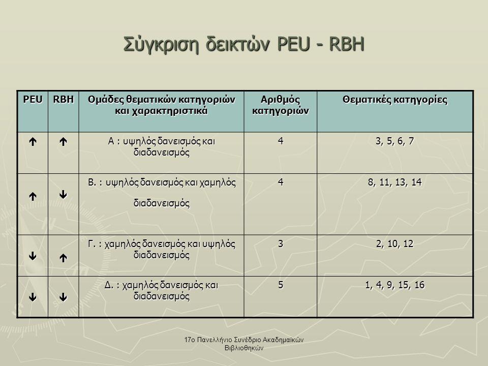 17ο Πανελλήνιο Συνέδριο Ακαδημαϊκών Βιβλιοθηκών Σύγκριση δεικτών PEU - RBH PEURBH Ομάδες θεματικών κατηγοριών και χαρακτηριστικά Αριθμός κατηγοριών Θεματικές κατηγορίες  Α : υψηλός δανεισμός και διαδανεισμός 4 3, 5, 6, 7  Β.