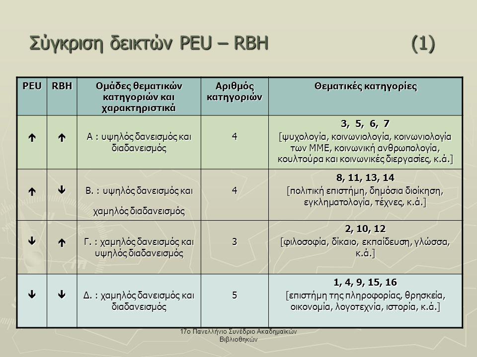 17ο Πανελλήνιο Συνέδριο Ακαδημαϊκών Βιβλιοθηκών Σύγκριση δεικτών PEU – RBH(1) PEURBH Ομάδες θεματικών κατηγοριών και χαρακτηριστικά Αριθμός κατηγοριών Θεματικές κατηγορίες  Α : υψηλός δανεισμός και διαδανεισμός 4 3, 5, 6, 7 [ψυχολογία, κοινωνιολογία, κοινωνιολογία των ΜΜΕ, κοινωνική ανθρωπολογία, κουλτούρα και κοινωνικές διεργασίες, κ.ά.]  Β.