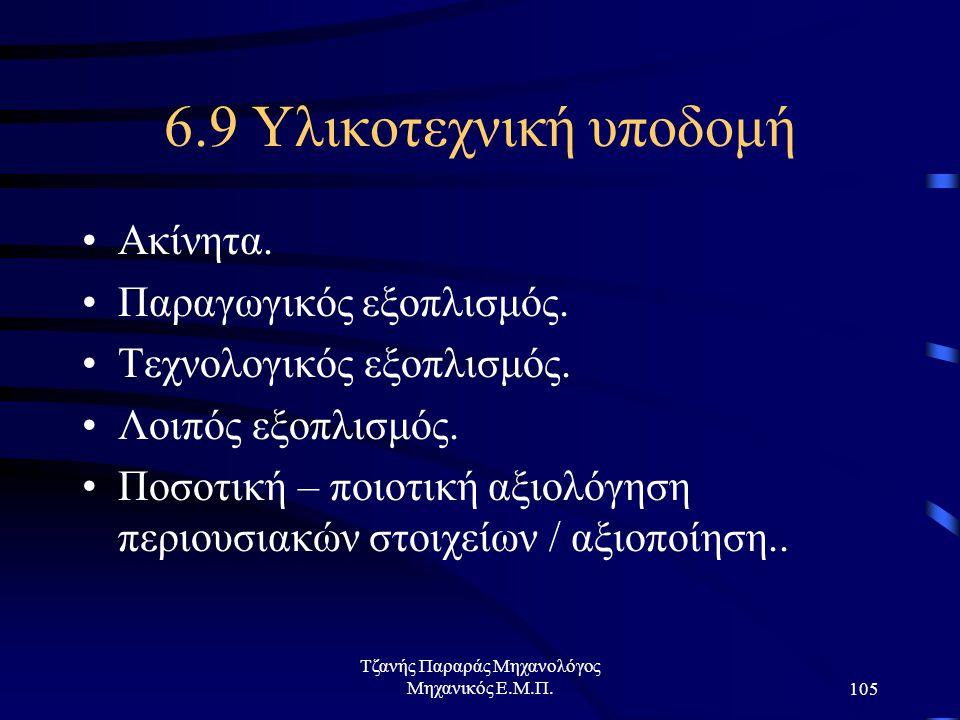Τζανής Παραράς Μηχανολόγος Μηχανικός Ε.Μ.Π.105 6.9 Υλικοτεχνική υποδομή Ακίνητα.