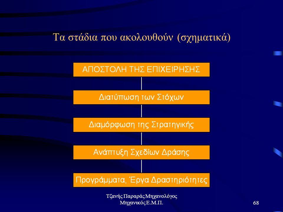 Τζανής Παραράς Μηχανολόγος Μηχανικός Ε.Μ.Π.68 Τα στάδια που ακολουθούν (σχηματικά)