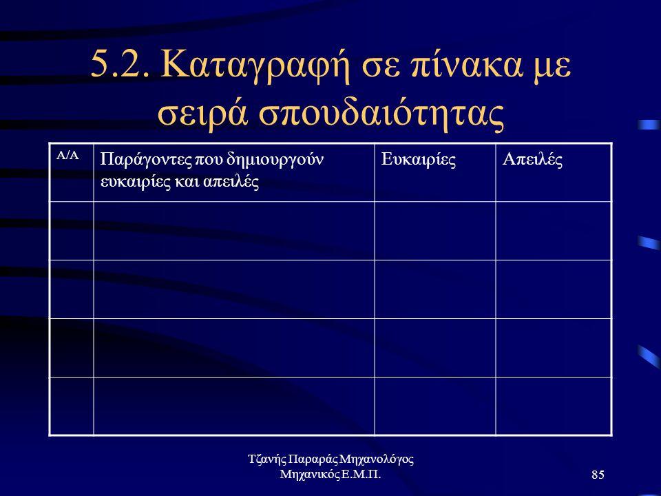 Τζανής Παραράς Μηχανολόγος Μηχανικός Ε.Μ.Π.85 5.2.