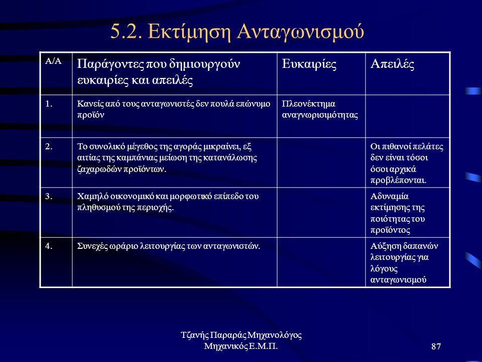 Τζανής Παραράς Μηχανολόγος Μηχανικός Ε.Μ.Π.87 5.2.