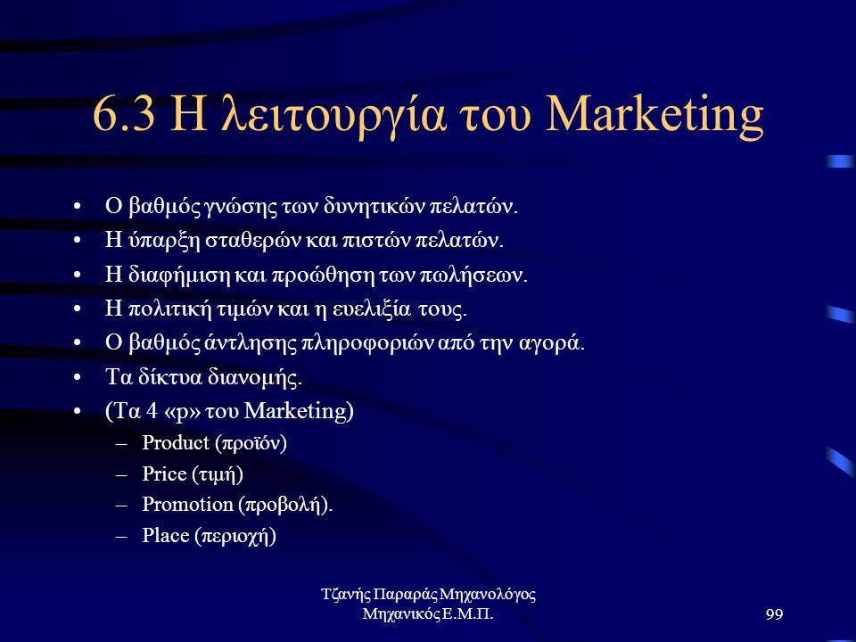 Τζανής Παραράς Μηχανολόγος Μηχανικός Ε.Μ.Π.99 6.3 Η λειτουργία του Marketing Ο βαθμός γνώσης των δυνητικών πελατών.