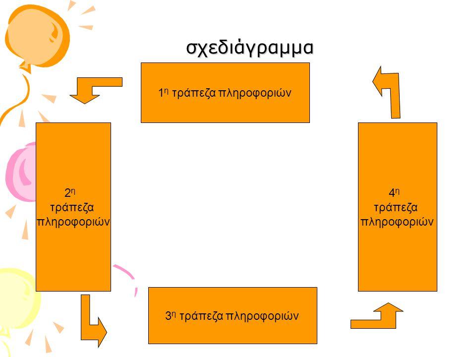 σχεδιάγραμμα 1 η τράπεζα πληροφοριών 3 η τράπεζα πληροφοριών 2 η τράπεζα πληροφοριών 4 η τράπεζα πληροφοριών