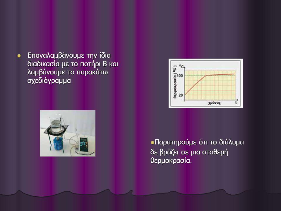Επαναλαμβάνουμε την ίδια διαδικασία με το ποτήρι Β και λαμβάνουμε το παρακάτω σχεδιάγραμμα Επαναλαμβάνουμε την ίδια διαδικασία με το ποτήρι Β και λαμβάνουμε το παρακάτω σχεδιάγραμμα Παρατηρούμε ότι το διάλυμα Παρατηρούμε ότι το διάλυμα δε βράζει σε μια σταθερή θερμοκρασία.