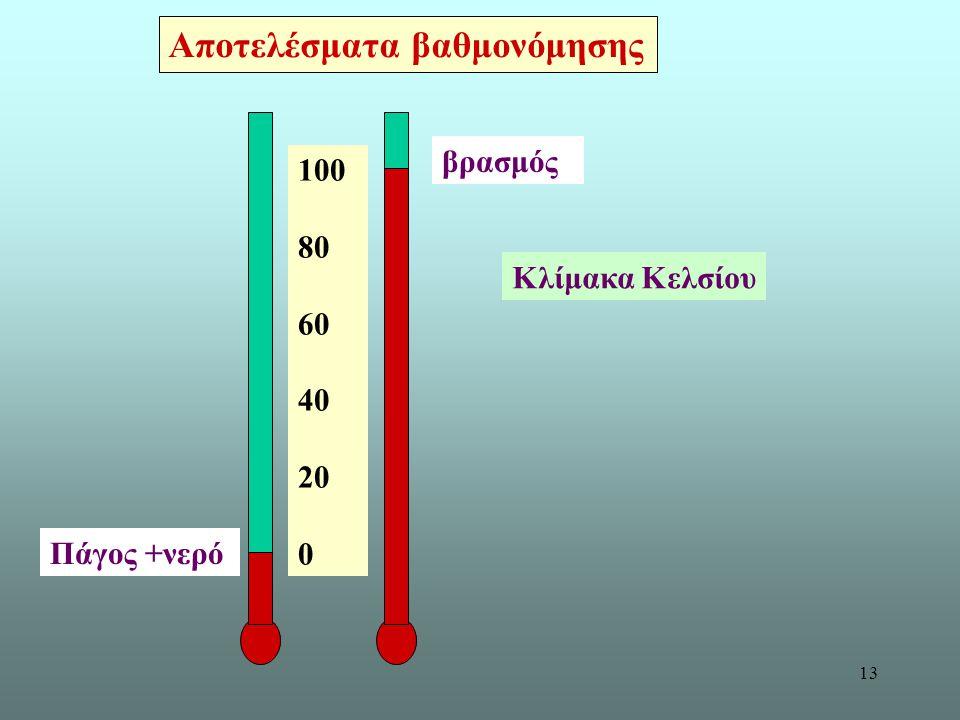 13 Αποτελέσματα βαθμονόμησης 100 80 60 40 20 0 βρασμός Πάγος +νερό Κλίμακα Κελσίου