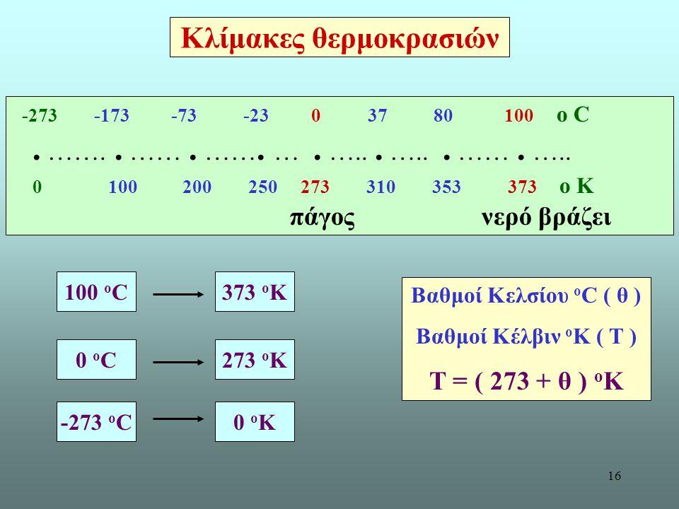 16 Κλίμακες θερμοκρασιών -273 -173 -73 -23 0 37 80 100 ο C. …….. ……. ……. …. …... …... ……. ….. 0 100 200 250 273 310 353 373 ο Κ πάγος νερό βράζει Βαθμ