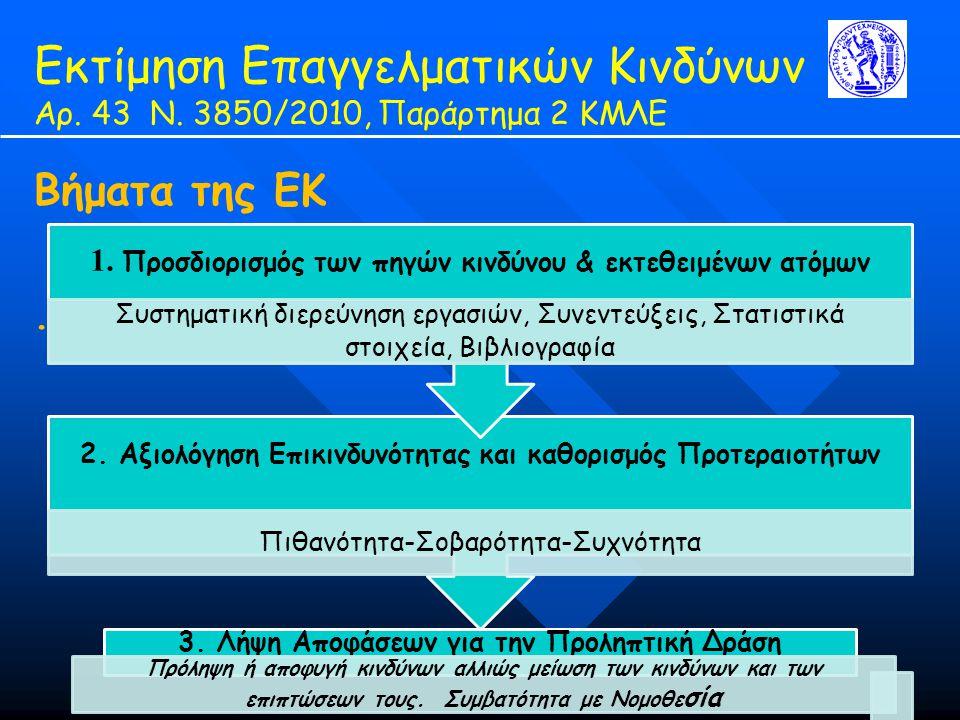 Εκτίμηση Επαγγελματικών Κινδύνων Αρ. 43 Ν. 3850/2010, Παράρτημα 2 ΚΜΛΕ Βήματα της ΕΚ.