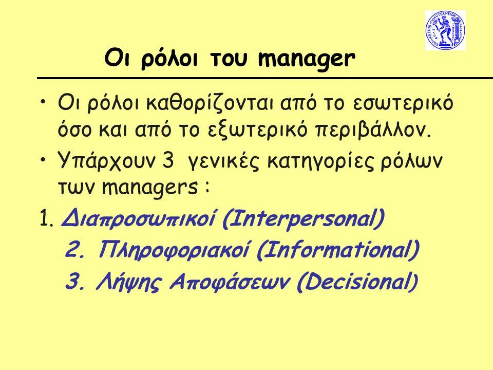 Οι ρόλοι του manager Οι ρόλοι καθορίζονται από το εσωτερικό όσο και από το εξωτερικό περιβάλλον.