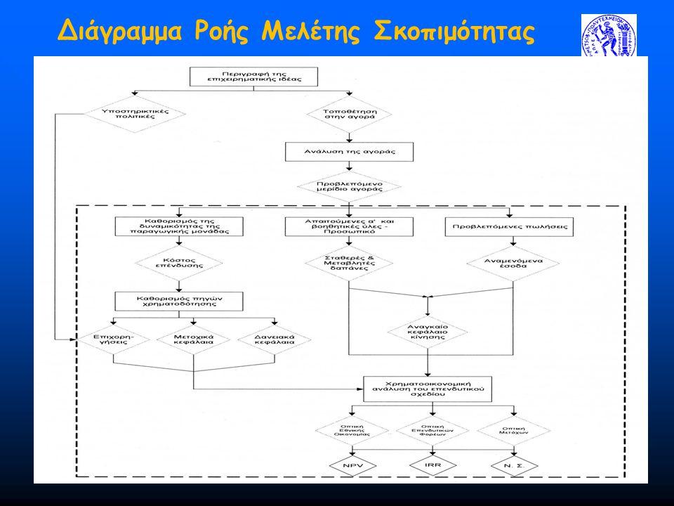 Διάγραμμα Ροής Μελέτης Σκοπιμότητας