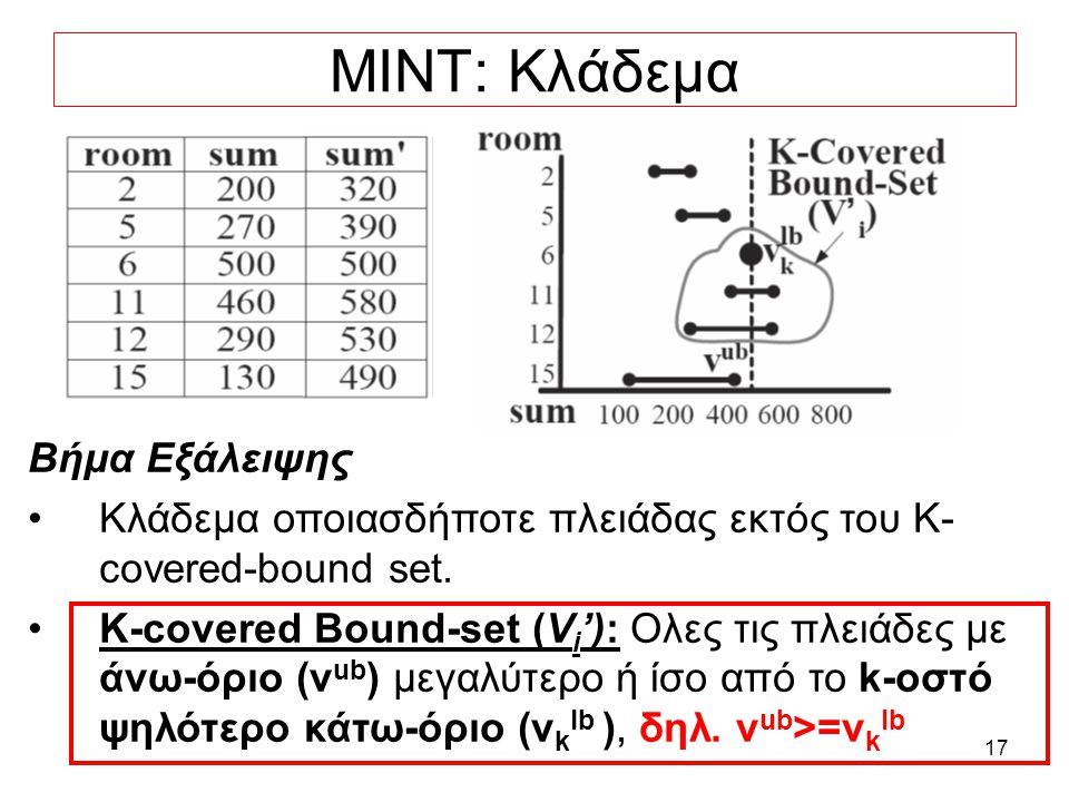 17 MINT: Κλάδεμα Βήμα Εξάλειψης Κλάδεμα οποιασδήποτε πλειάδας εκτός του K- covered-bound set.