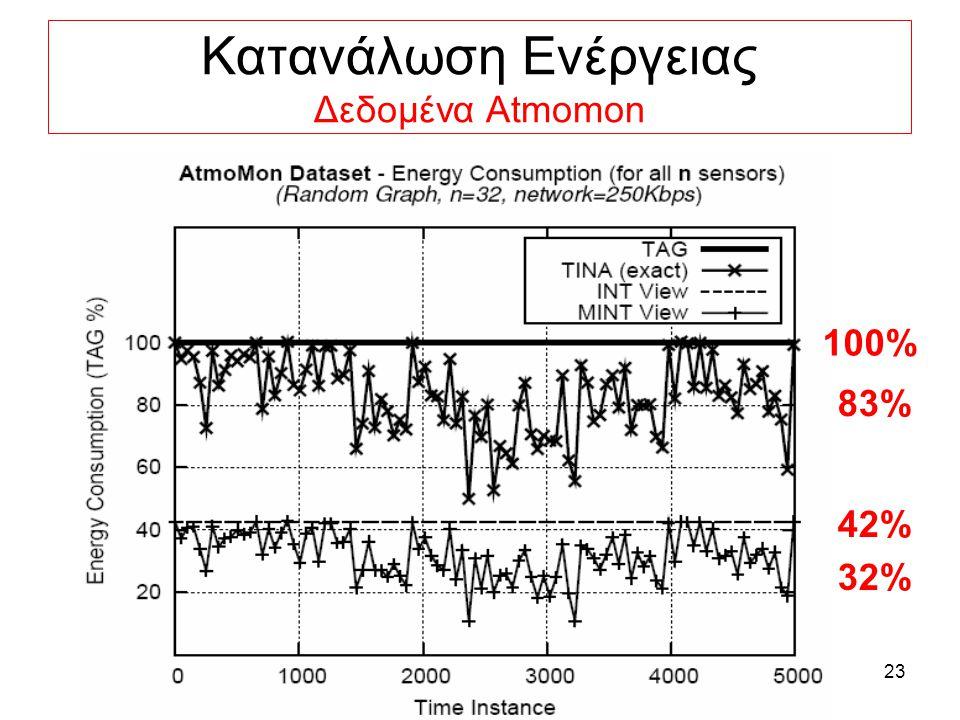 23 Κατανάλωση Ενέργειας Δεδομένα Αtmomon 83% 100% 42% 32%
